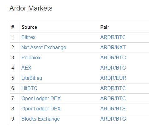 Ardor markets