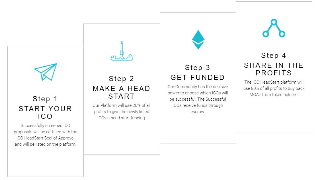 ICO HeadStart ICO lanceren