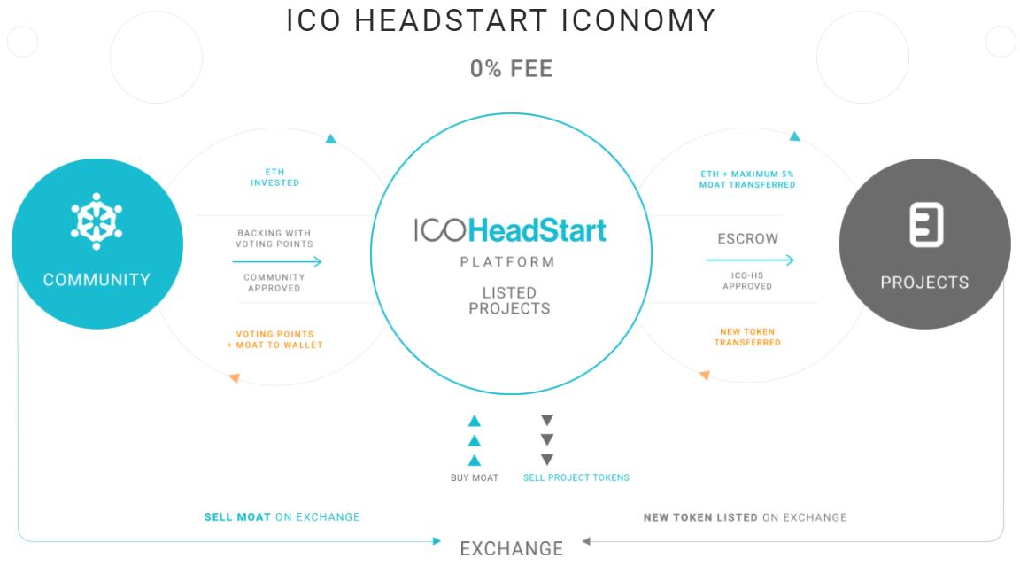 ICO HeadStart ICONOMY