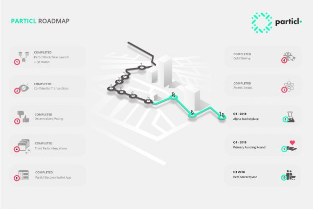 Roadmap Particl kopen