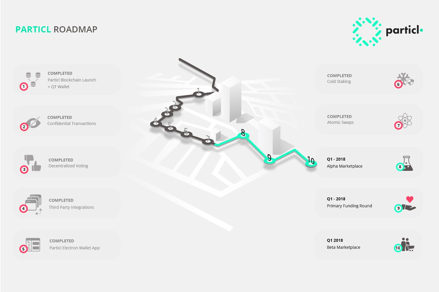 Roadmap Particl