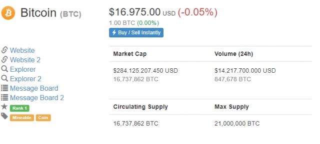 Marktkapatalisatie Bitcoin geschiedenis