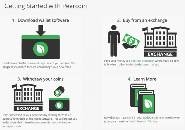 Peercoin kopen
