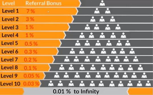 BitConnect refferal program