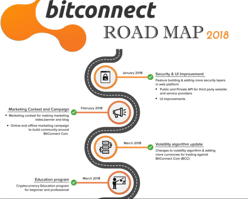 BitConnect roadmap 2018