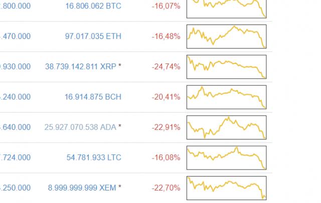 Crypto crash januari 2018