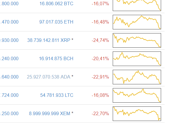 Crypto crash januari 2018