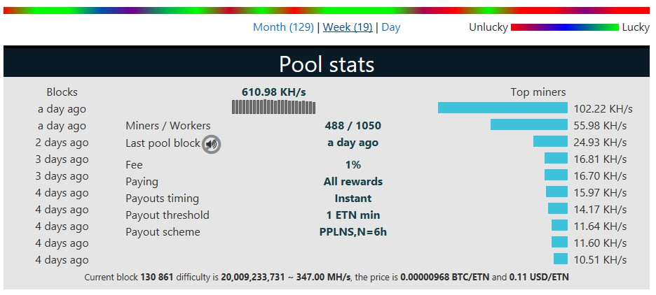 Hashrate Electroneum pool