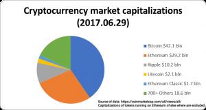 Lange termijn portfolio cryptocurrency