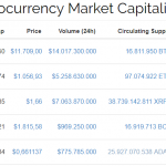 Market cap cryptocurrency