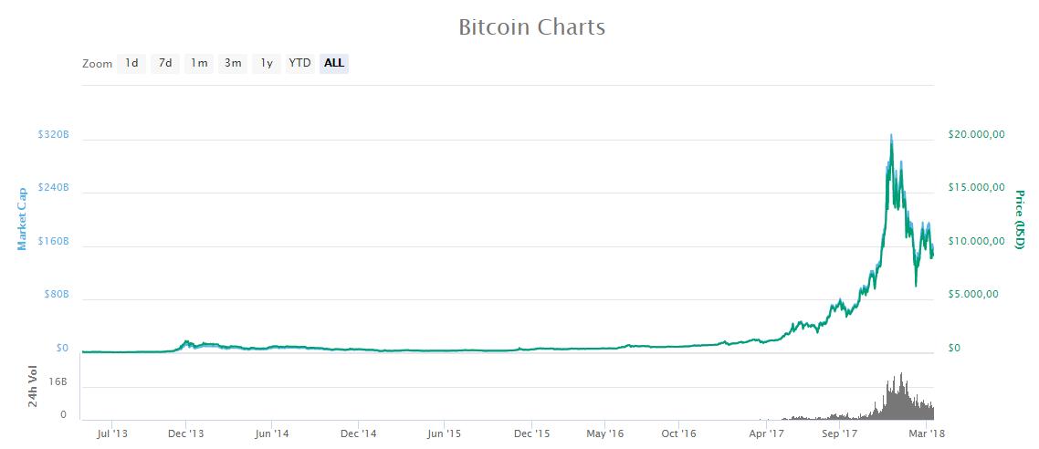 Bitcoin charts 1