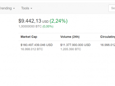 Bitcoin prijs grens 9000 doorbroken