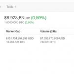 Bitcoin prijs update april