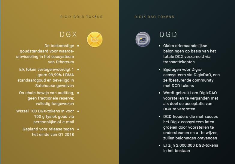 DigixDAO DGX en DGD
