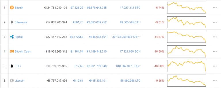Bitcoin koers daling