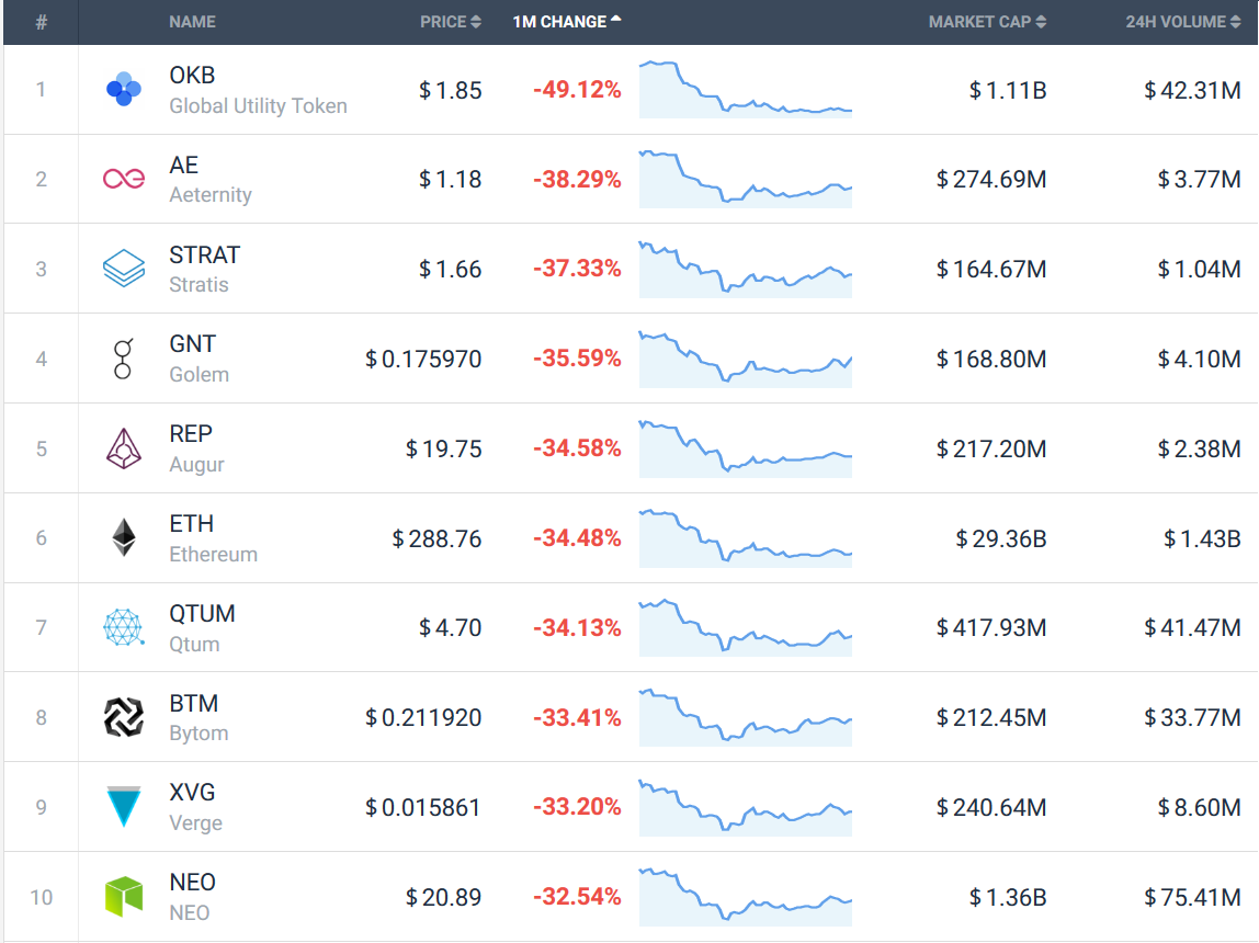 Crypto verliezers augustus 2018