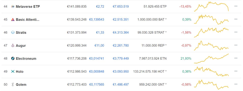 Electroneum coinmarketcap marktkapitalisatie