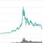 Bitcoin koers dip