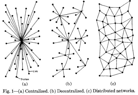 Decentraal centraal en gedistribueerde netwerken