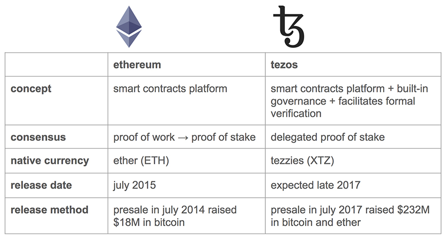Tezos vs ethereum
