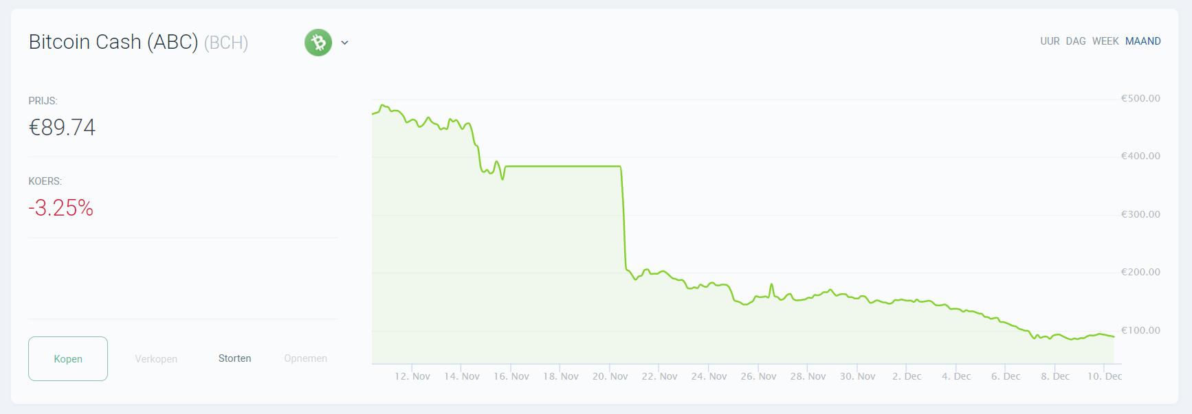 Bitcoin ABC iDEAL Bitvavo