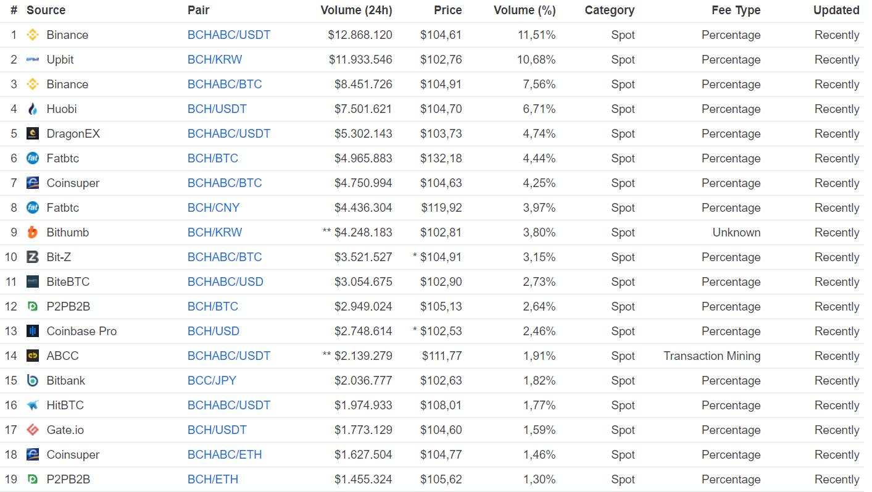Bitcoin ABC kopen exchange BCHABC