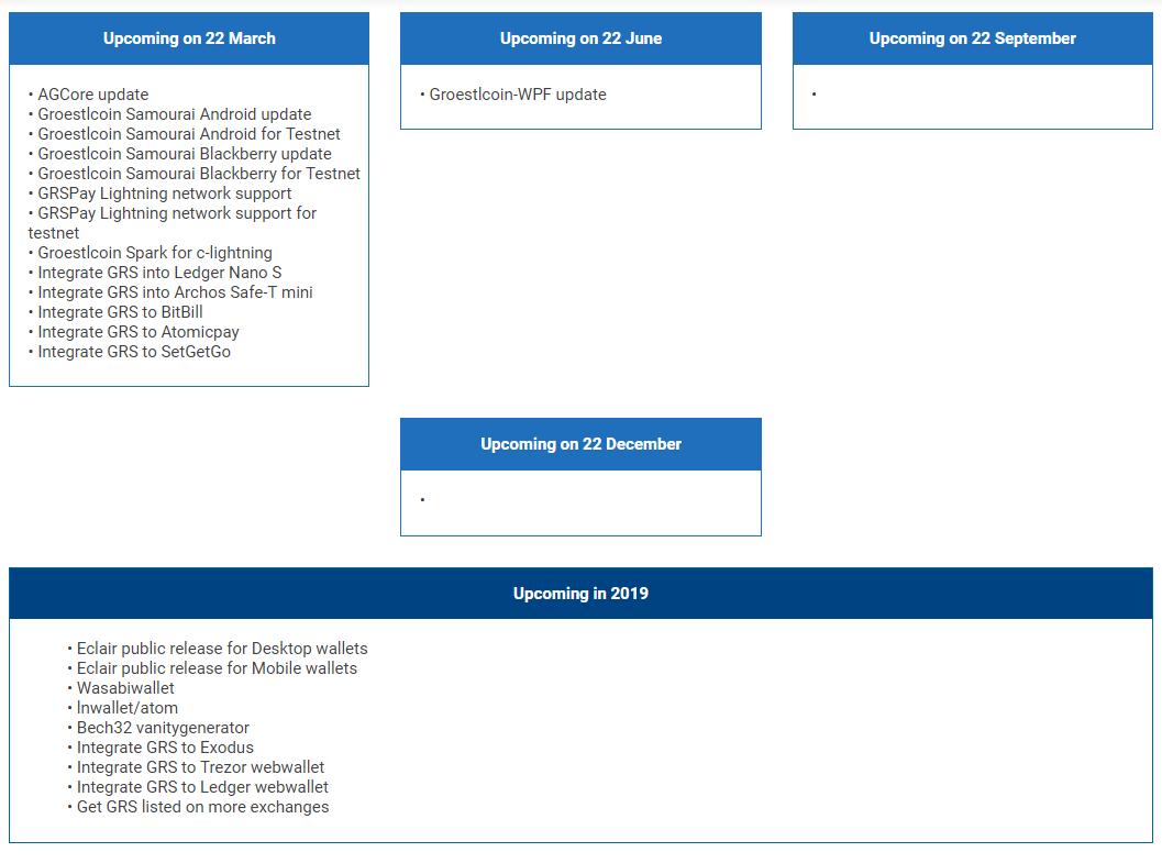 Groestlcoin roadmap
