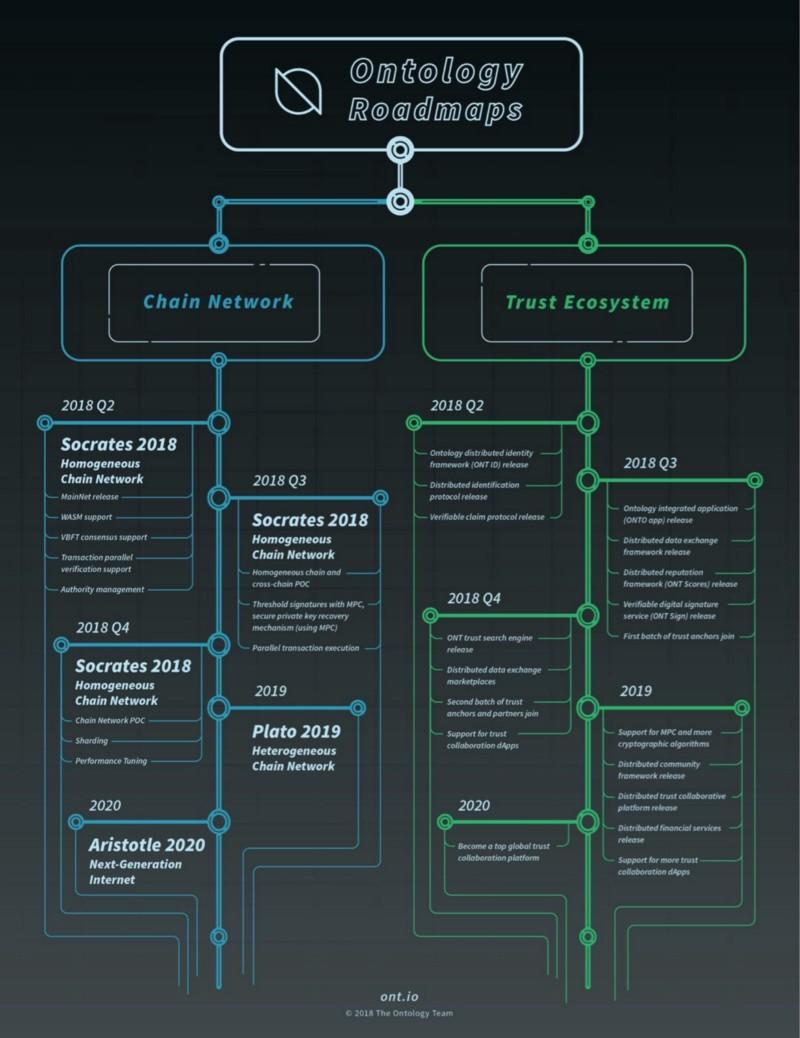 Ontology roadmap 2019 2020