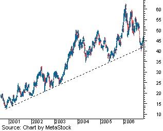 Trendlijnen crypto
