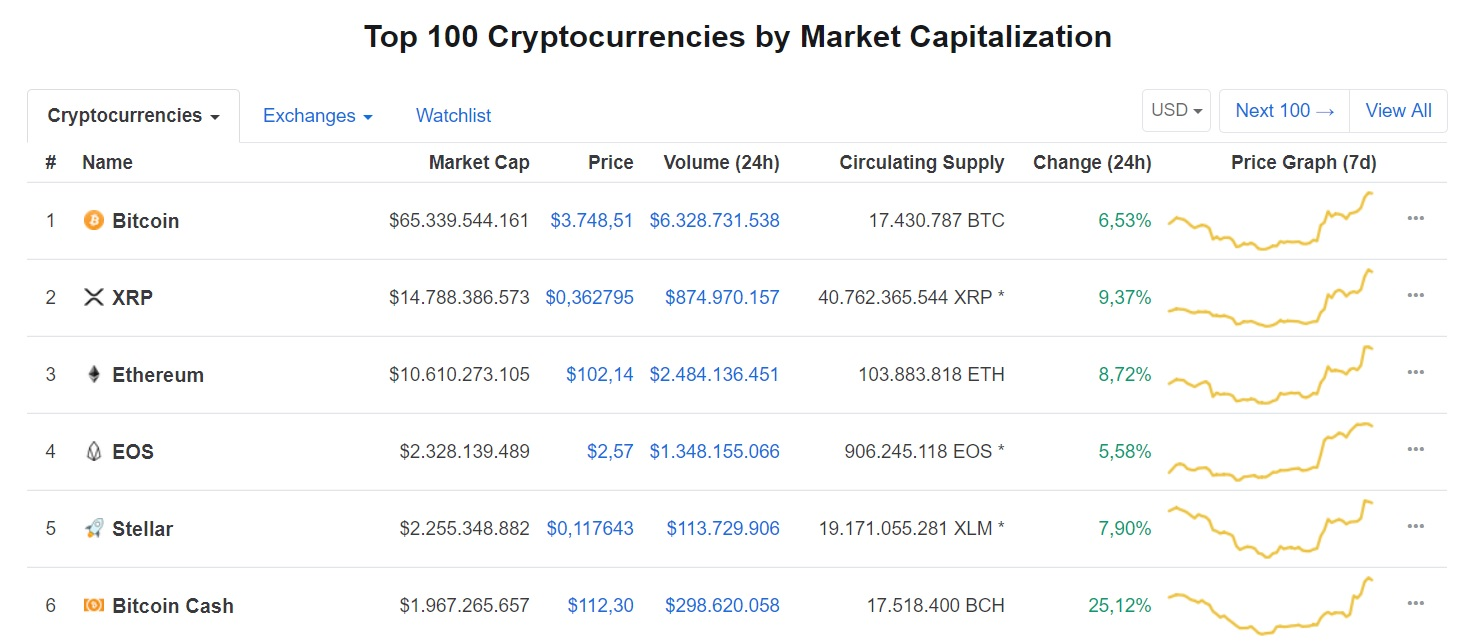 top 6 cryptocurrencies