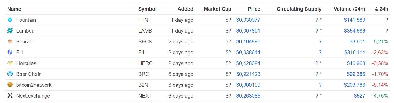 nieuwe cryptocurrencies week 1