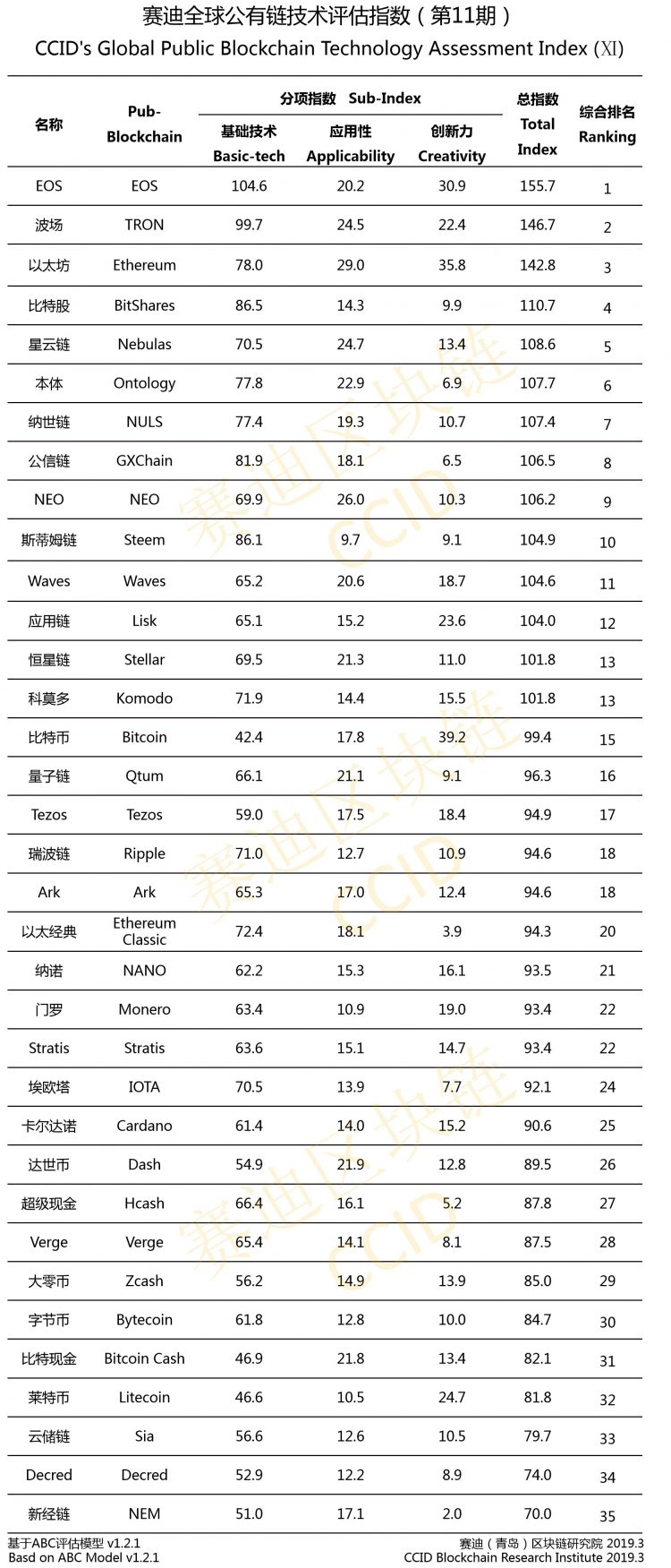 China crypto ranking