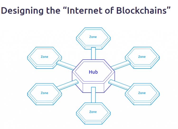 Internet of blockchains Cosmos