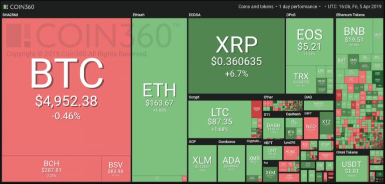 Bitcoin 5000 koers 5 6 april