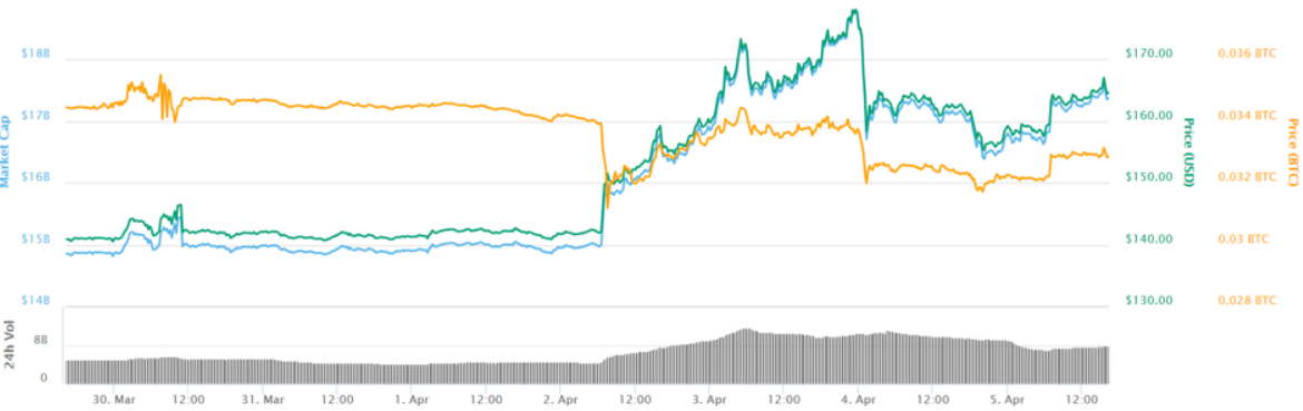 Coinmarketcap ETH april 2019