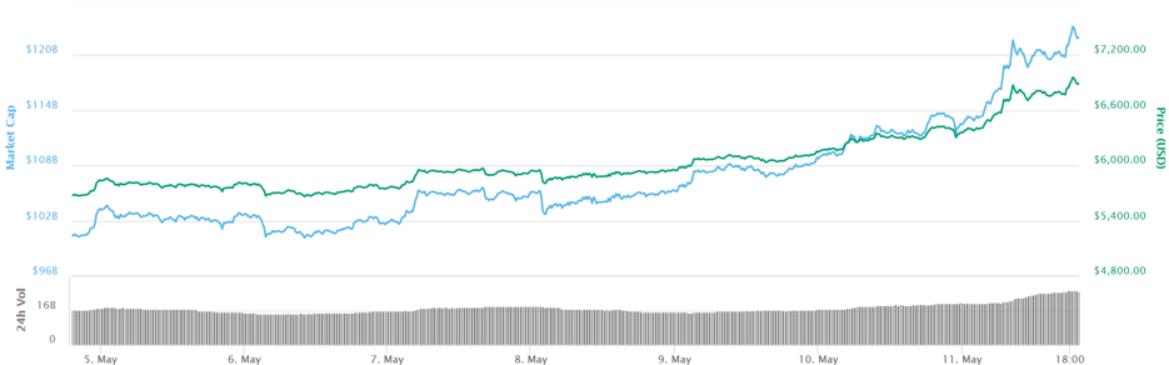 Bitcoin grafiek afgelopen 7 dagen