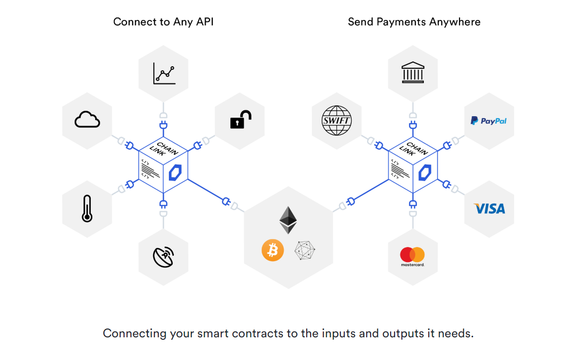Chainlink review: Smart contract oplossing voor elke blockchain