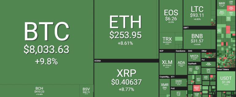 Crypto stijgt
