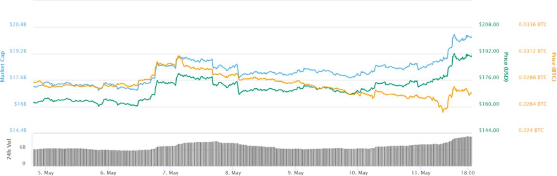 Ether grafiek 7 dagen