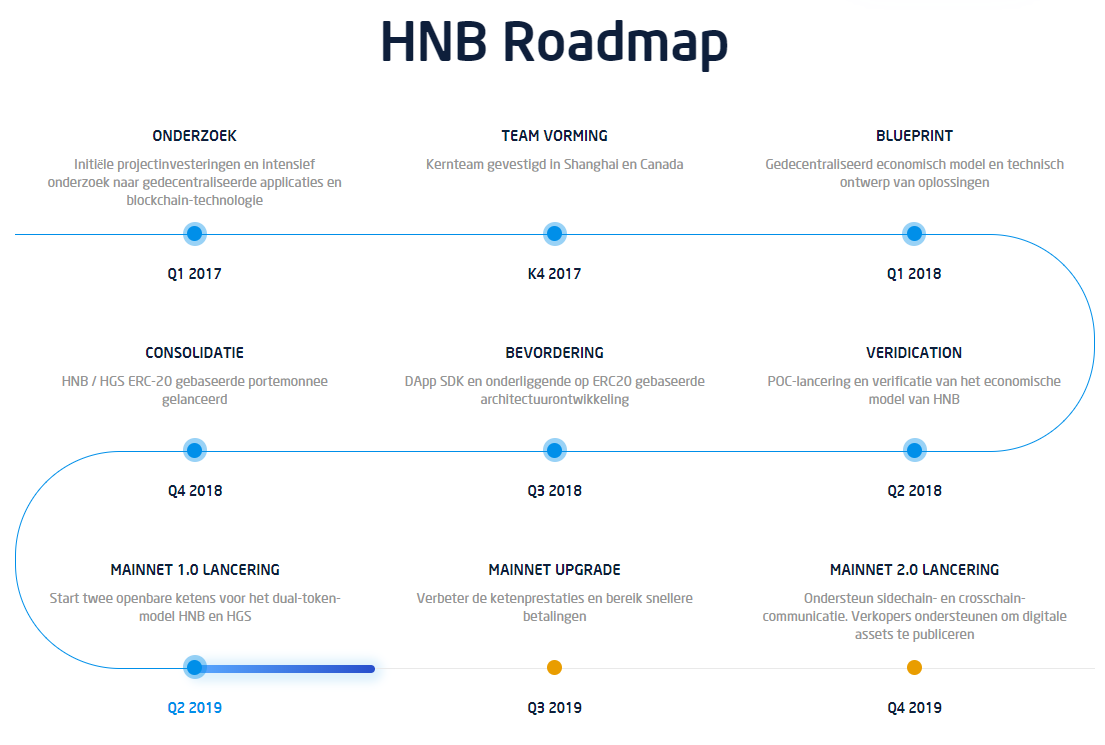 HNB Roadmap