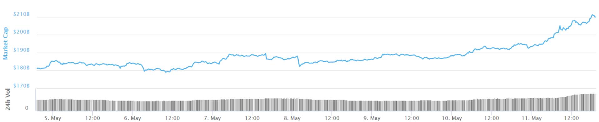 Marktkapitalisatie grafiek