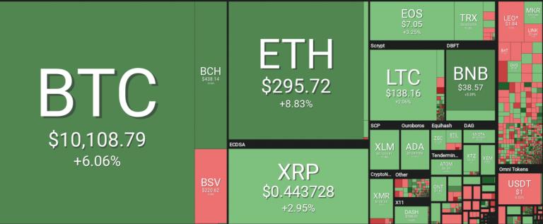 Tienduizend dollar Bitcoin