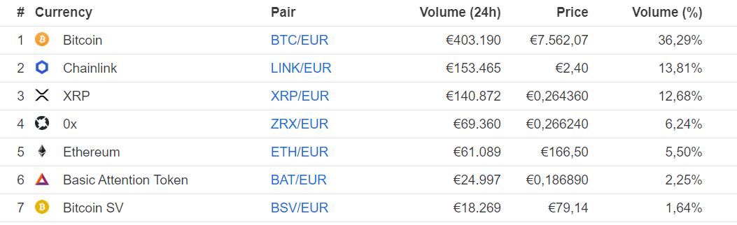 coinmarketcap btc eur