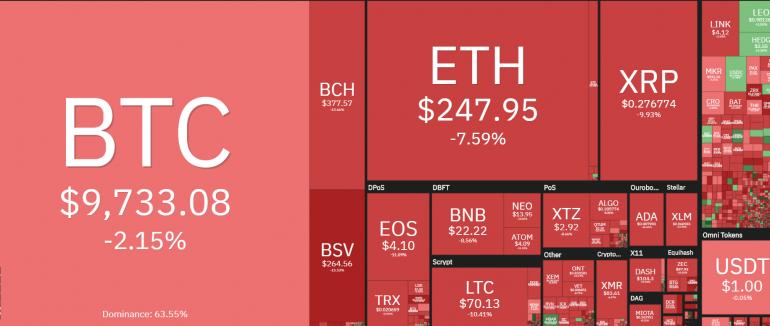 Bitcoin daling februari 2020 correctie markt