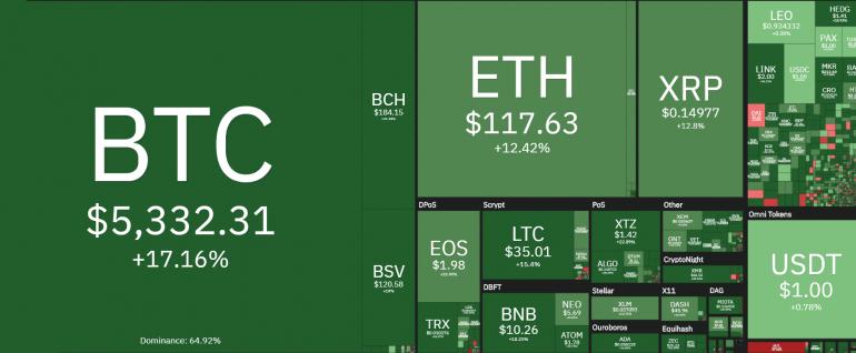 17 maart crypto koers omhoog groen bitcoin
