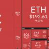 Stijgers en dalers rood bitcoin corona